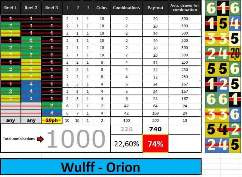Orion-statistic-payout