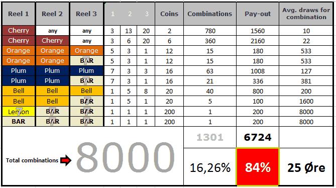 Mills-777_øre-payout_table